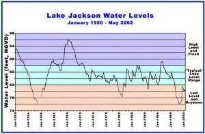 lake water levels